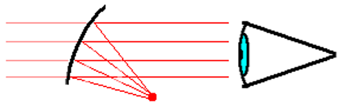 How Red Dot Sights Work